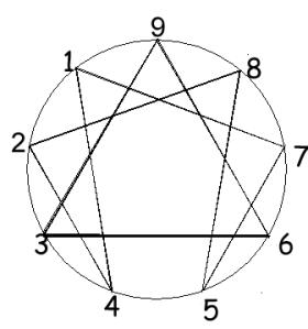 solo lineas negras y el círculoEnneagram